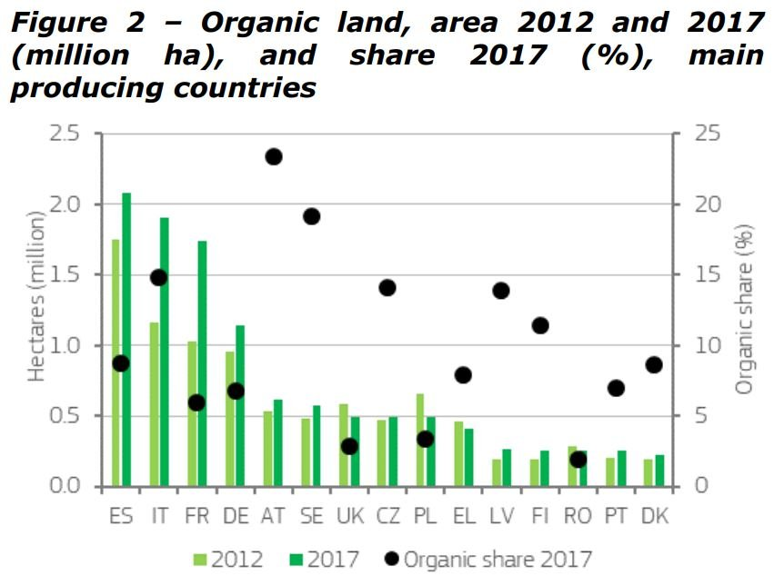Organic agriculture land in Europe