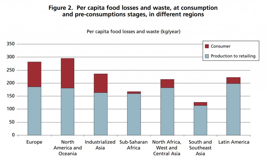 Spreco alimentare - Dati per paese